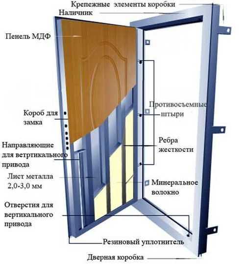 Размеры дверных проемов