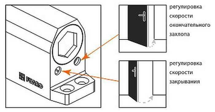 Самостоятельная регулировка дверного доводчика: основные правила и рекомендации