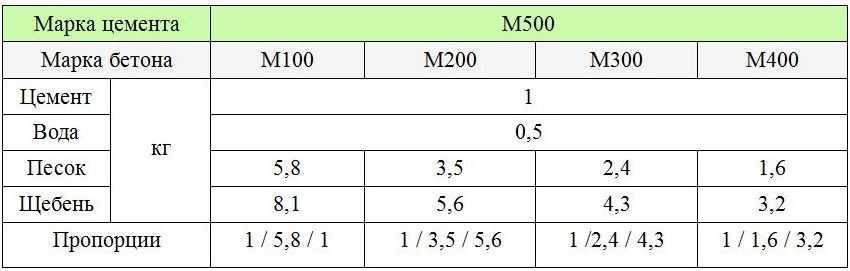 Расход составляющих материалов на 1м3 бетонной смеси бетон цена за тонну в москве