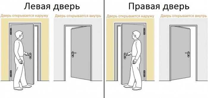 Что значит левое открывание двери?