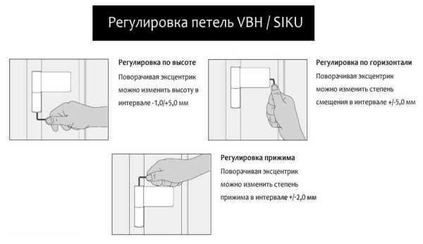 Регулировка скрытых петель межкомнатных дверей