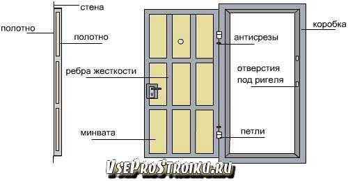 Какие размеры межкомнатной двери соответствуют госту?