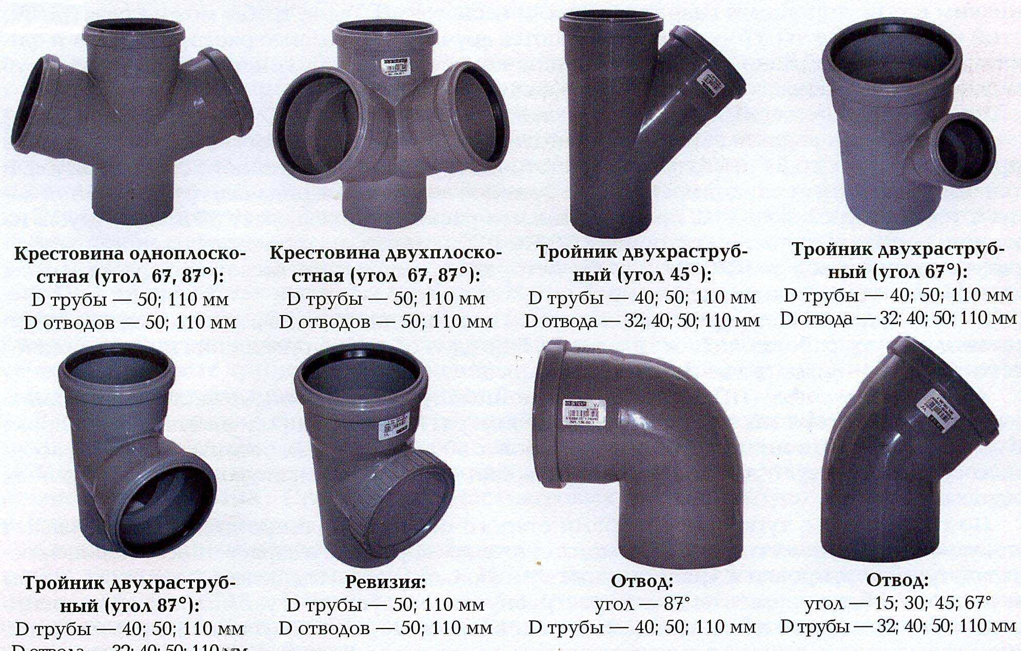 Различные трубы для канализации - описание видов Трубы для наружной и внутренней канализации: полиэтиленовые ПВХ гофрированные чугунные Утепление труб