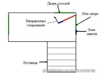 Расположение дверей в доме
