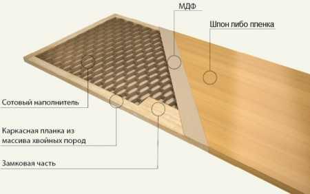 Дешево и сердито: обзор межкомнатных дверей экошпон