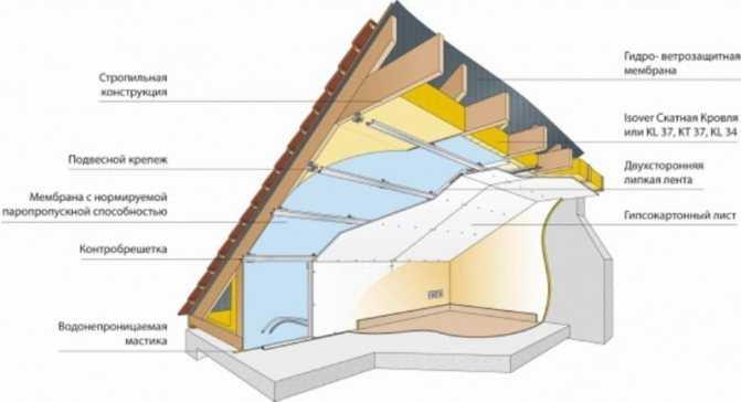 Утепление крыши изнутри - на 100% проверенный способ + видео