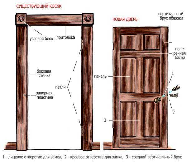 Двери своими руками из дерева: изготовление и установка