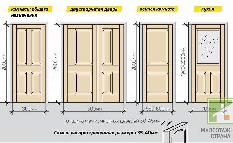 Стандартные размеры дверных коробок по ширине, высоте и толщине