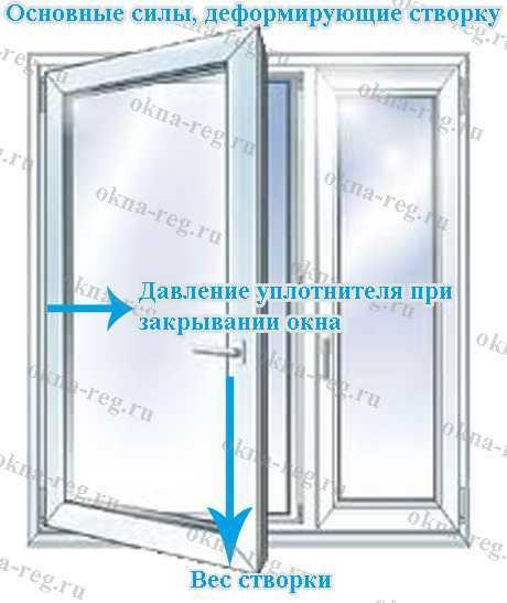 Какими инструментами воспользоваться для открывания пластиковой двери?