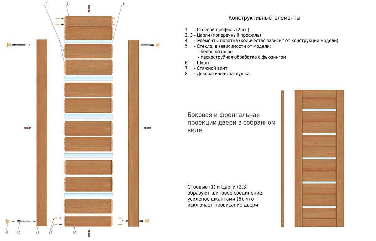 Что такое шпон дерева виды и их характеристики
