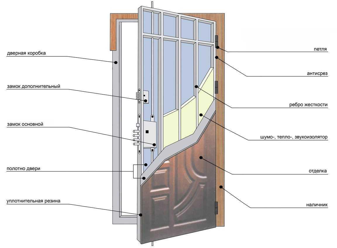 Стандартные размеры межкомнатных дверей – наглядная таблица