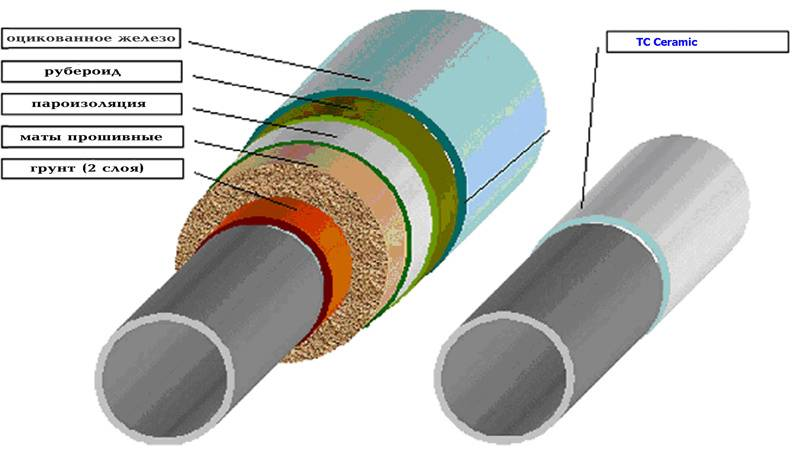 Способы утеплить водопроводную трубу на улице, над и под землей, под полом дома