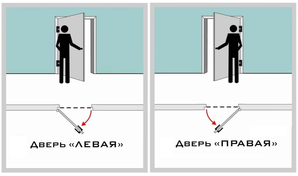 Левое и правое открывание двери: это как?