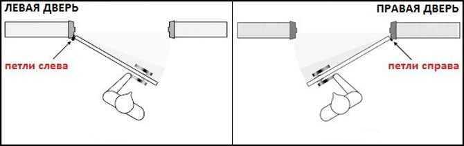 Как определить открывание двери левое или правое?