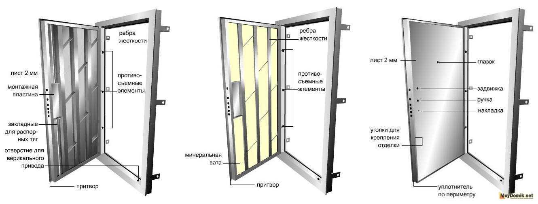 Как утеплить входную дверь: особенности и рекомендации