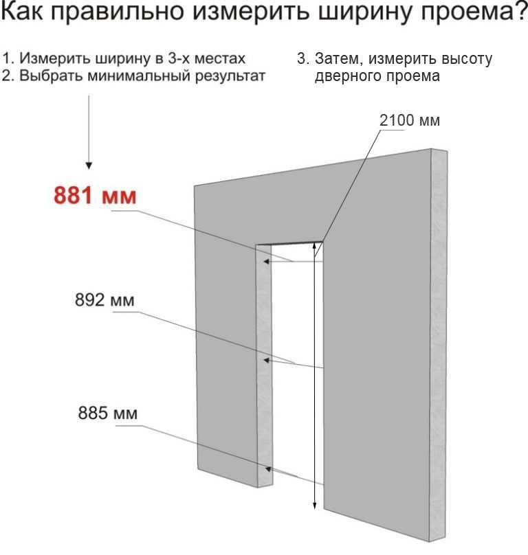 Размер межкомнатной двери