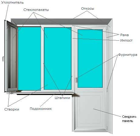 Как отрегулировать пластиковую дверь своими руками