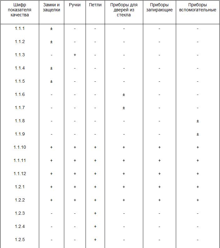 ГОСТ 4.215-81 Система показателей качества продукции Строительство Приборы для окон и дверей. Номенклатура.