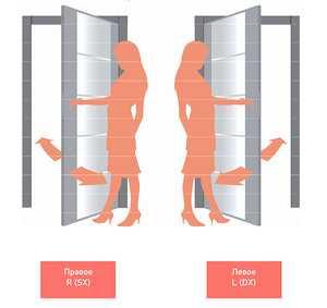 Как определить: правая или левая дверь?