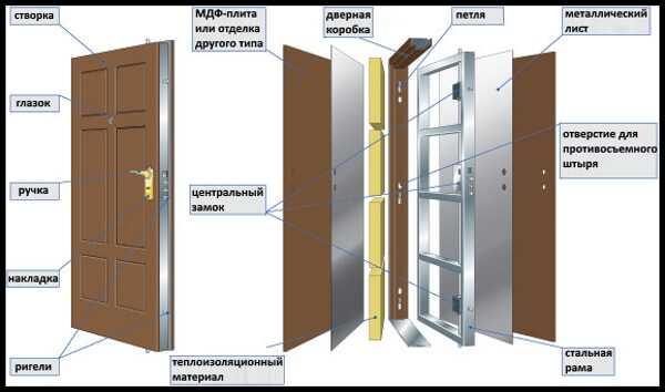 Как самостоятельно снять замок с металлической входной двери