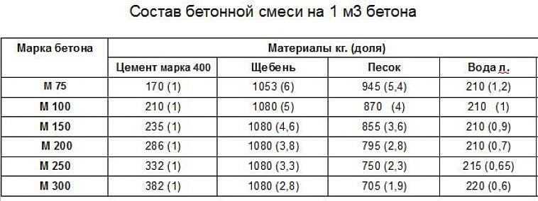 Таблица ориентировочные расходы воды в бетонной смеси алюминиевый бетон