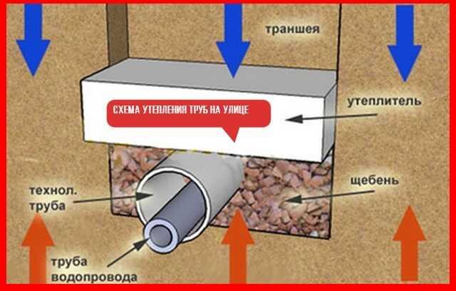 Способы утепления труб водоснабжения на дачном участке