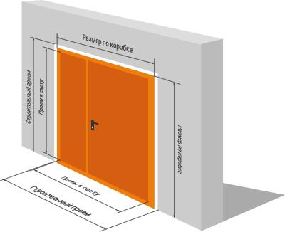 Стандартные размеры для входных дверей