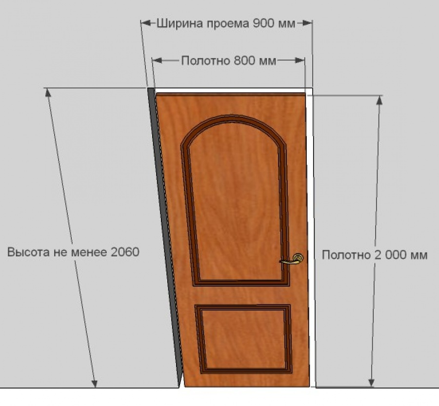 Стандартные размеры межкомнатных дверей и проемов. таблицы. гост. маркировка
