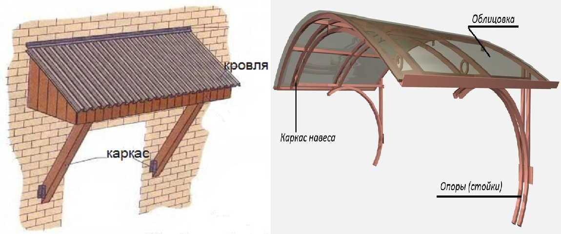 Навес над крыльцом частного дома