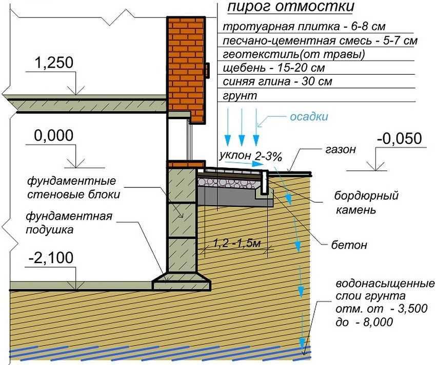 отмостка состав бетонной смеси