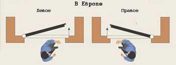 Левые или правые дверные навесы. как определить левая или правая дверь?!