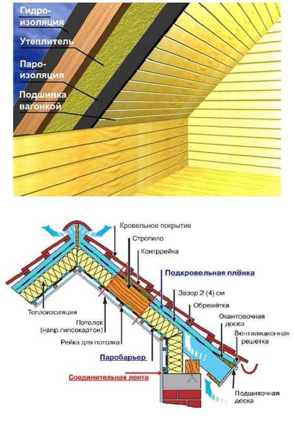 Как утеплить крышу изнутри, в том числе виды материала с описанием и характеристикой, а также способы проведения работ