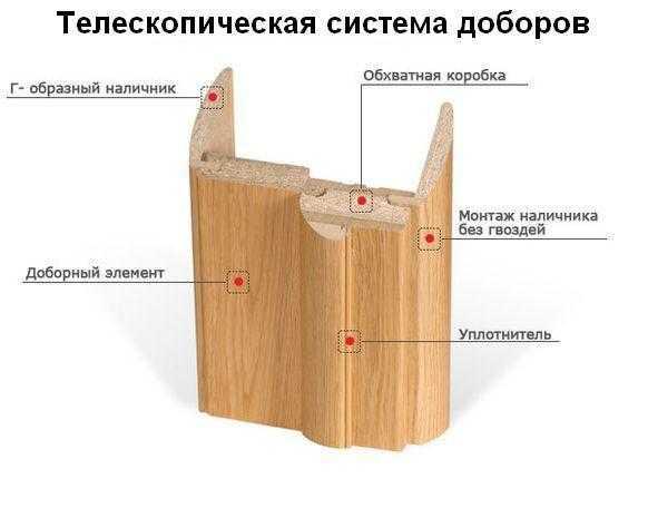 Как правильно сделать раздвижные межкомнатные двери своими руками