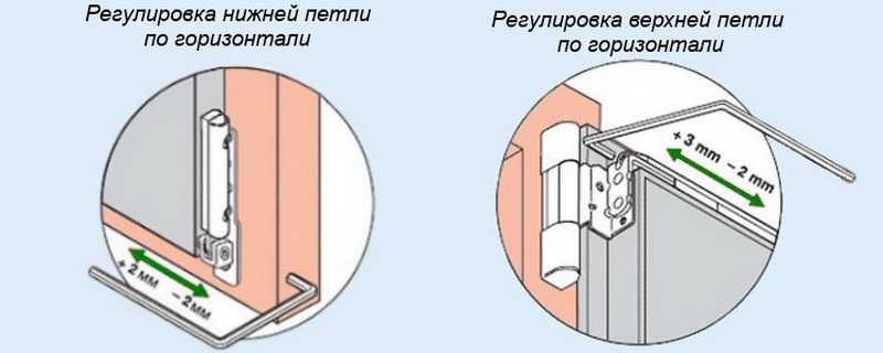 Порядок регулировки петель пластиковых дверей