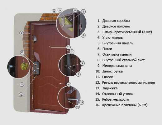 Как обшить двери дерматином?