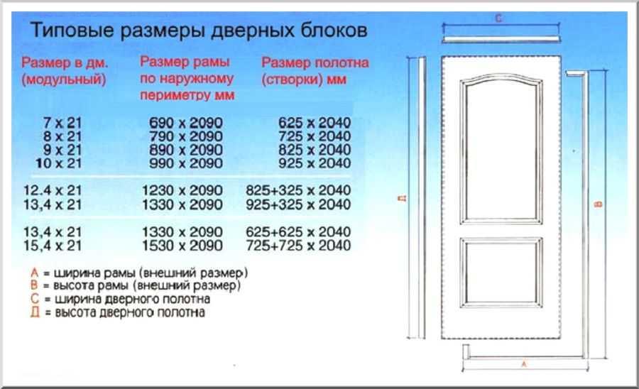 Размеры входных металлических дверей с коробкой