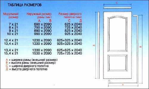 Стандартные и не очень размеры дверных проёмов