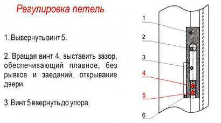 Пошаговая инструкция по установку межкомнатной двери своими руками