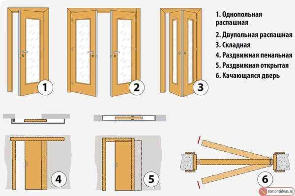 Установка дверного замка в межкомнатную дверь — простая инструкция