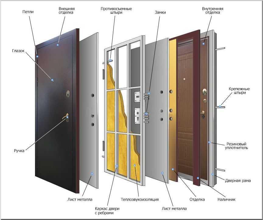 Замена замка на входной металлической двери в сестрорецке