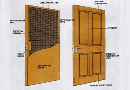 Как правильно происходит установка утеплителя для металлических дверей?