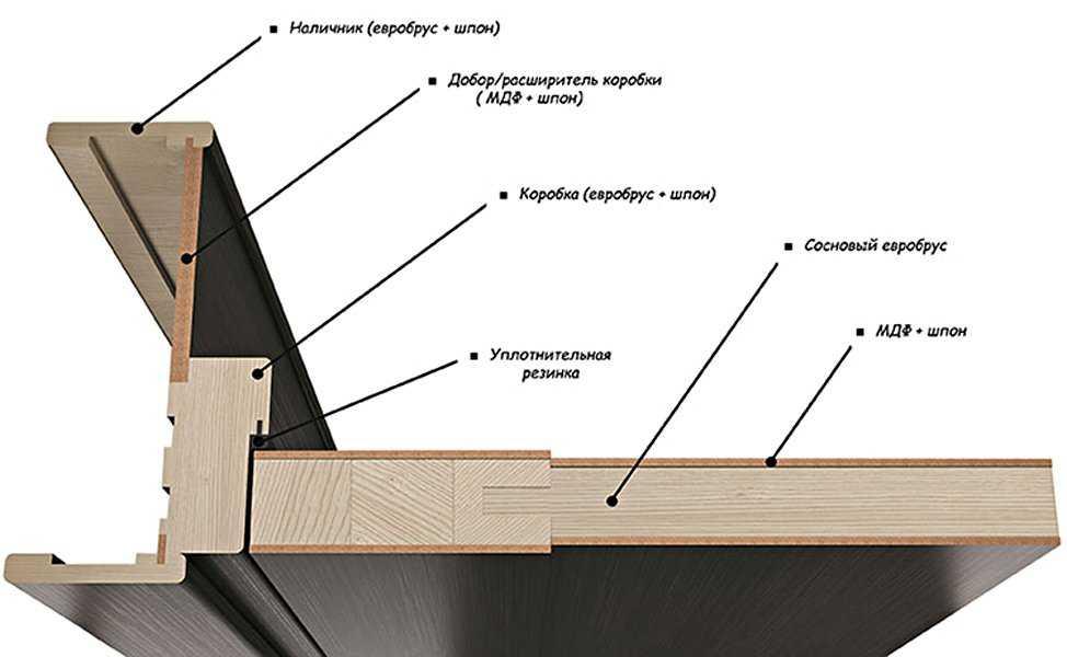 Межкомнатные двери шпон: обзор полотна и особенности