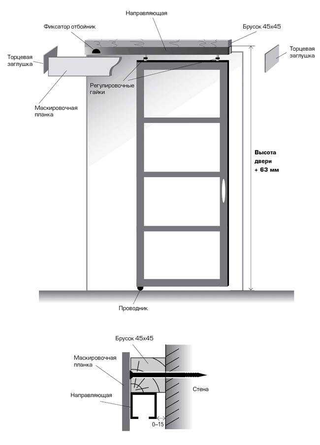 Как отрегулировать пластиковые двери своими руками