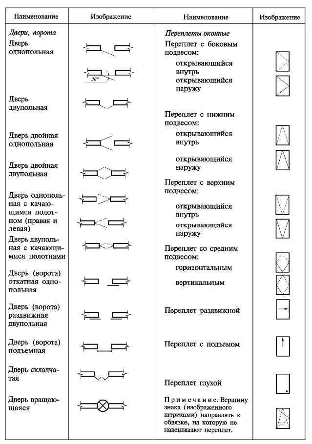 Узлы и сечения на строительных чертежах по гост (правила выполнения)