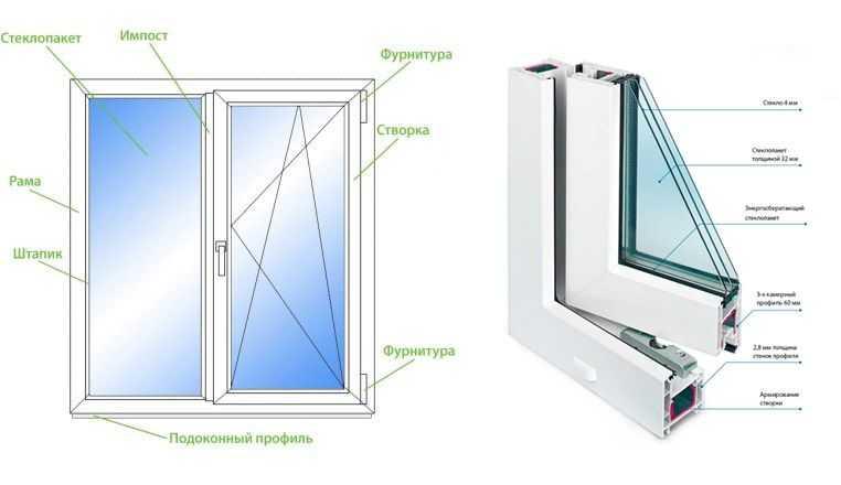 Виды балконных дверей — обзор вариантов